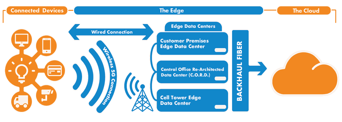 edge-data-center-diagram