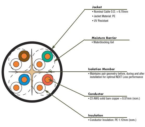 solution 6 osp utp cable global rh siemon com cable utp diagrama utp wiring diagram