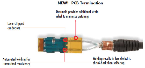 PCB termination process diagram for QSFP+ to SFP+