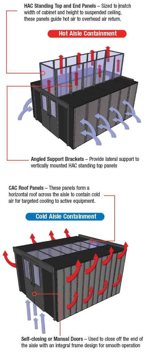 Aisle Containment Solutions