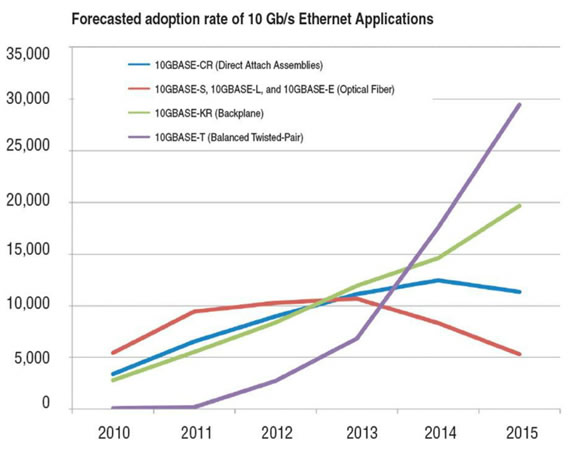 10G Adoption Rate