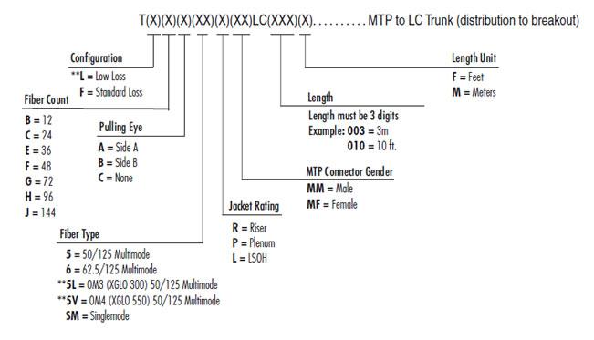 standard lc to mtp hybrid trunk rh siemon com AB Diagram Detailed Stomach Diagram