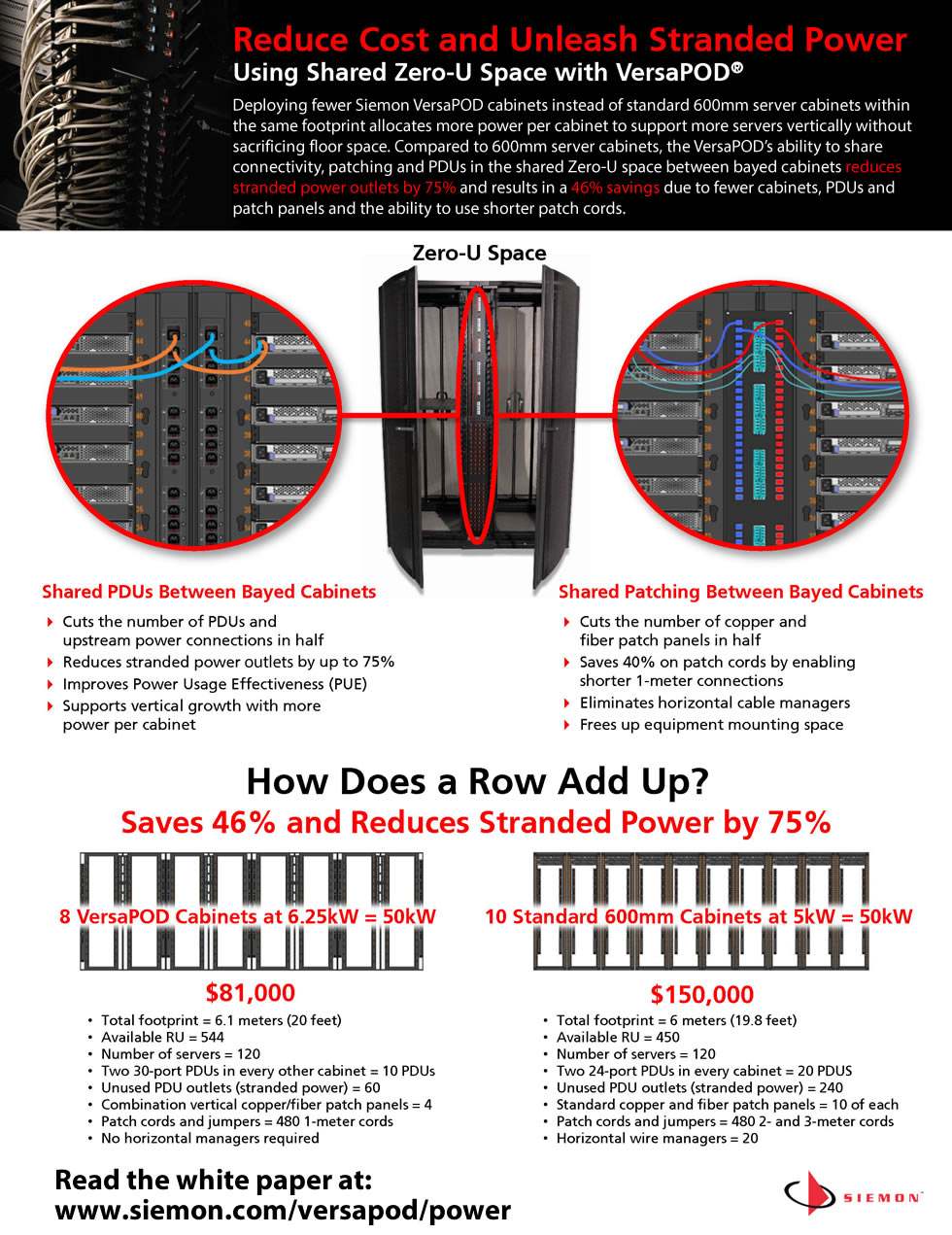 Reduce Cost and Unleash Stranded Power Infographic - Siemon