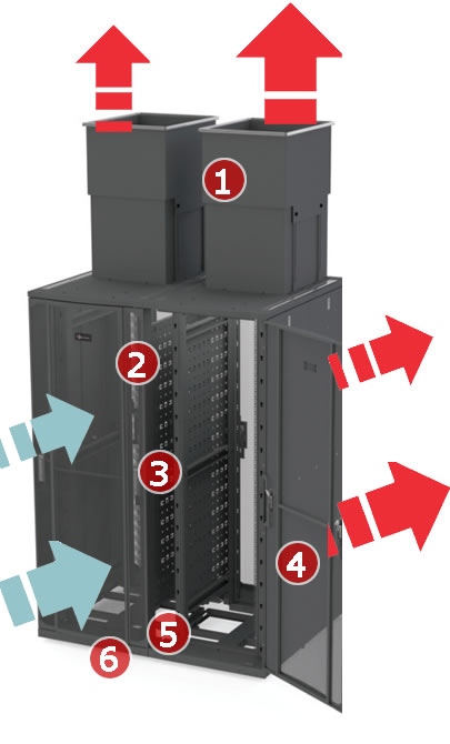 Data Centre Efficiency and Thermal Management
